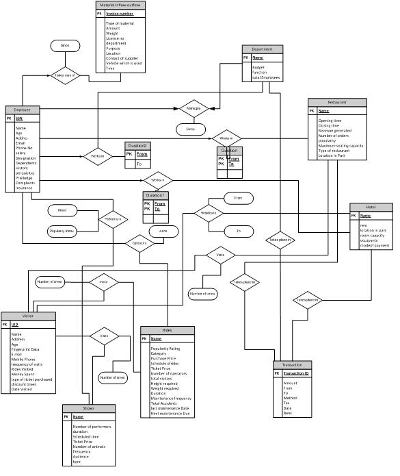 Mysql Er Diagram